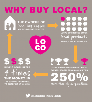 LOCO.Buy-Local.Infographic1
